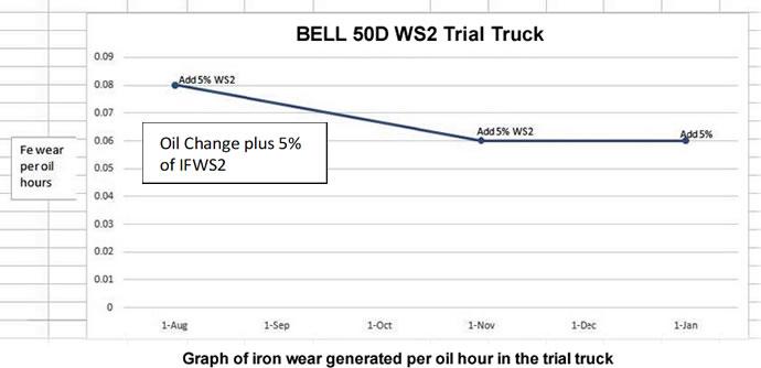 truck engine wear reduced