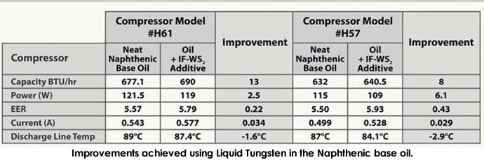 liquid tungsten trial results
